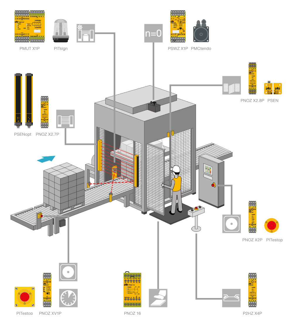 Example: using safety relays PNOZ X on a packaging machine