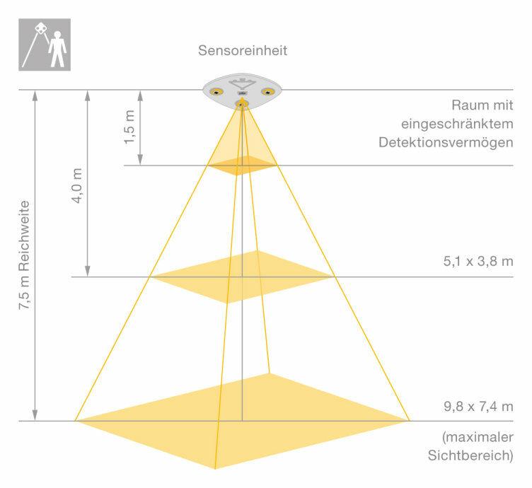 Características del sistema de cámaras seguro