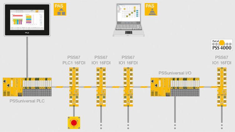 Control PLC PSS67 PLC
