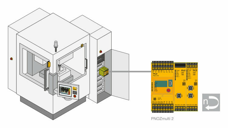 Characteristics of a safe motion monitoring module