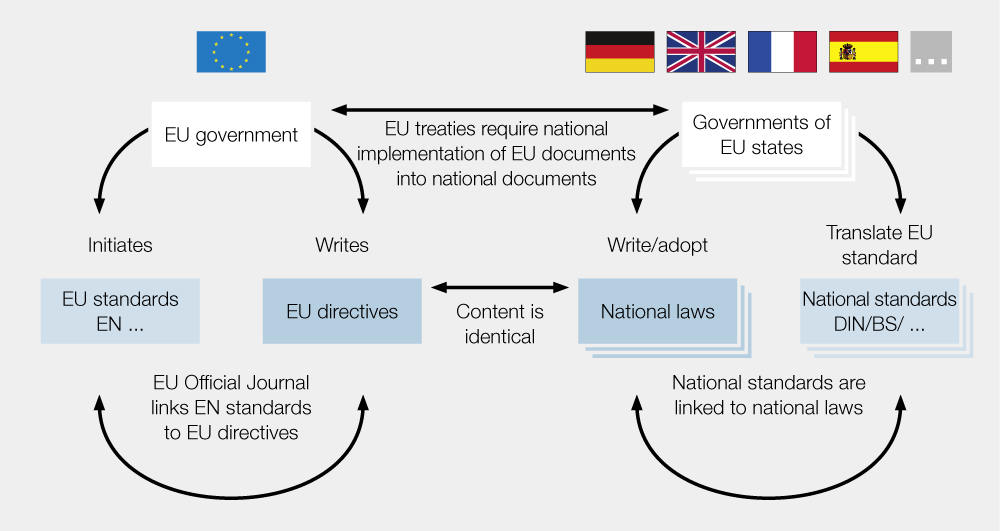 Standards, directives and laws in the EU