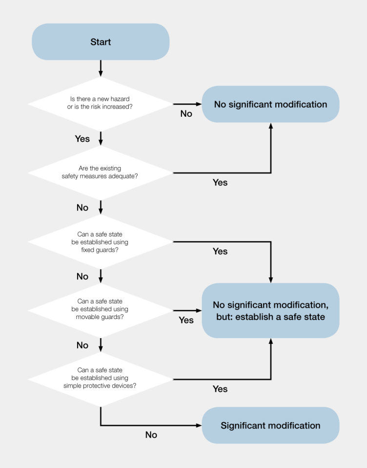 Decision-making diagram: Is there a significant change