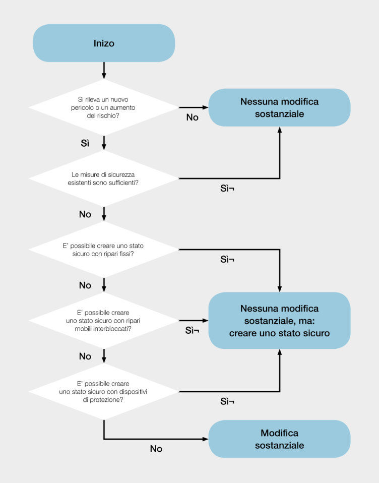 Diagramma decisionale: è presente una modifica sostanziale