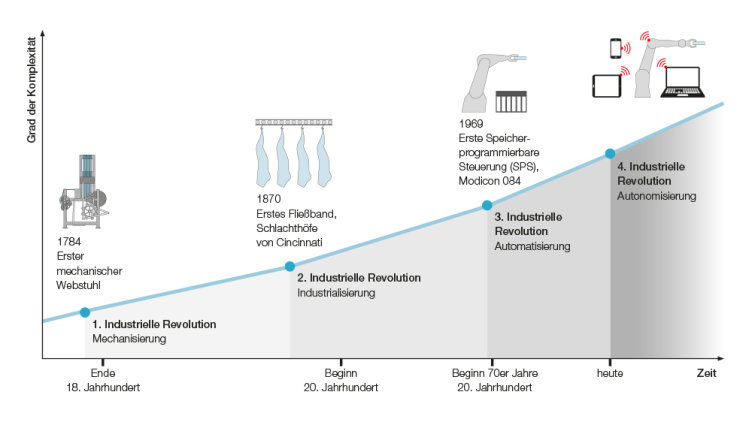 History and background to Industrie 4.0