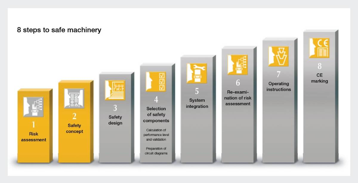 Safe machinery, step-by-step: Risk assessment and safety concept