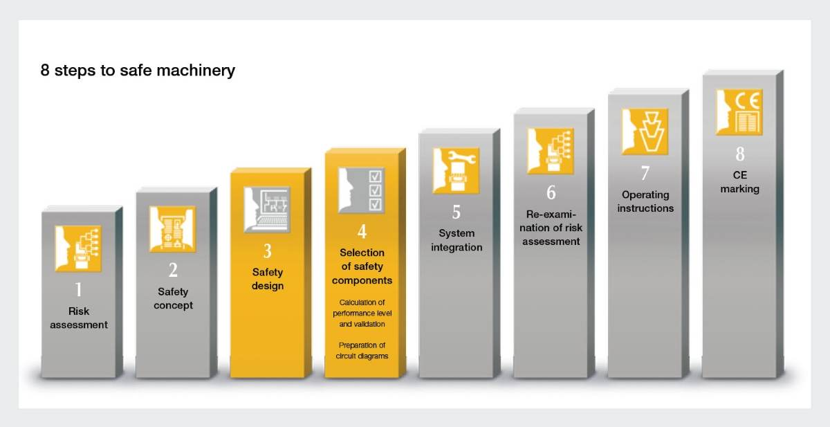 Safe machinery, step-by-step: Safety design and selection of safety components