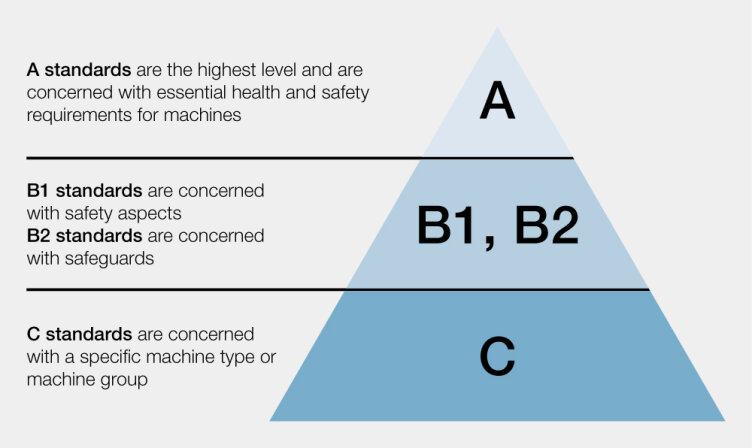 An overview of the basic standards, (A+B standards) - Pilz GB